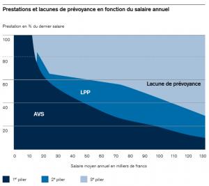 Lacunes prévoyance LPP graphique