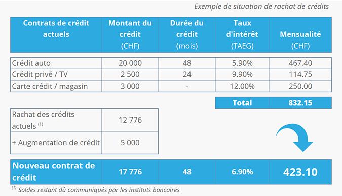 Exemple de rachat de crédits